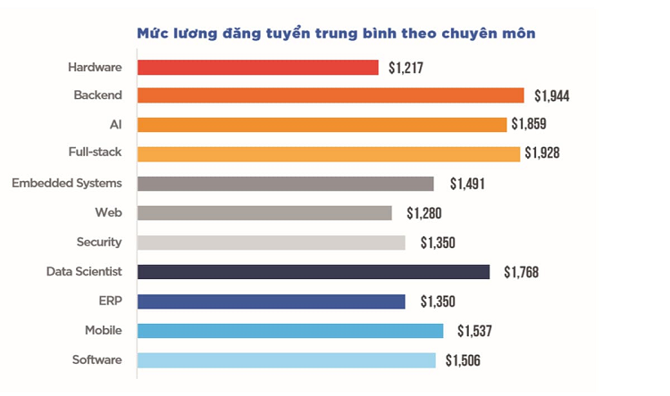 Thống kê về mức lương của lập trình viên theo chuyên môn