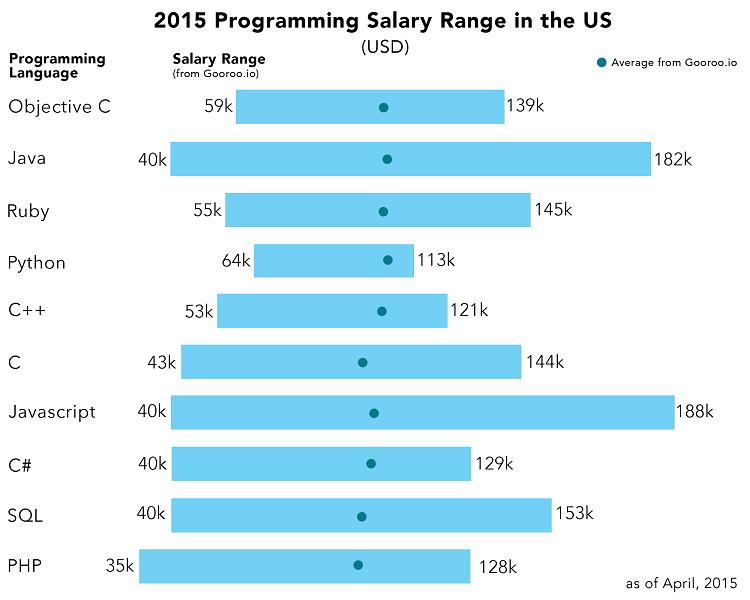 Mức lương theo ngôn ngữ lập trình ở US vào năm 2015