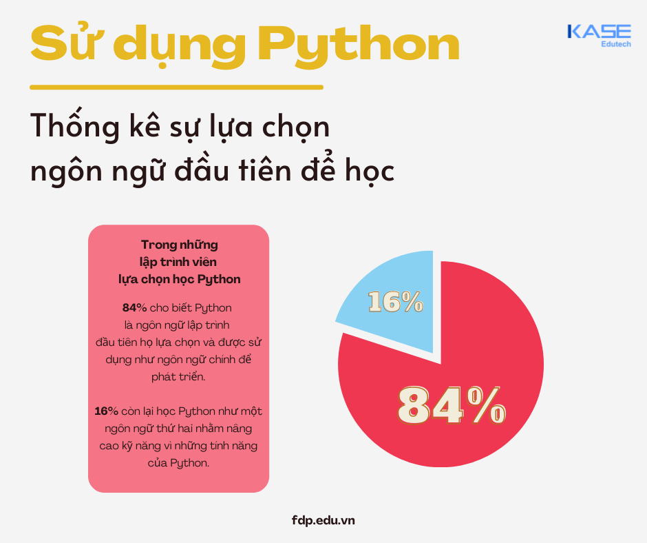 ngon-ngu-lap-trinh-python